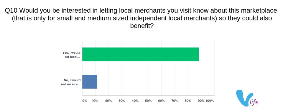 vlife 2018 Buy-Local Shopper Survey Results showing desire to share vlife with favourite small local businesses