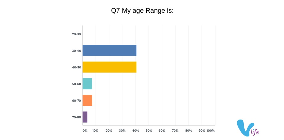 2018 vlife buy local survey respondents ages