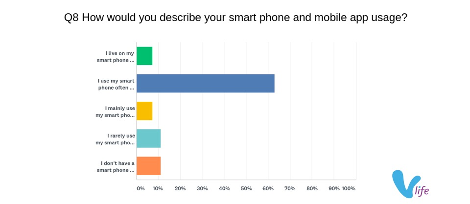 smart phone useage buy-local survey respondents
