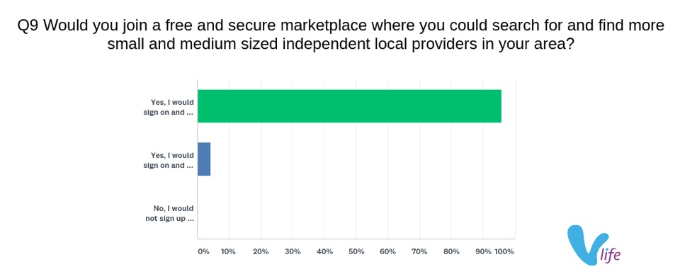 vlife 2018 Buy-Local Shopper survey showing willingness to join secure online platform to connect with more local providers